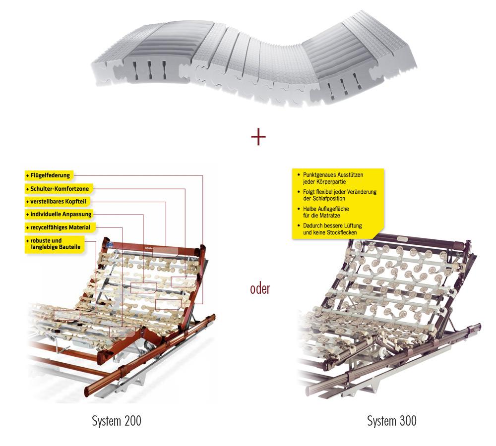 lattoflex matratzen bettrahmen keine r ckenschmerzen dank lattoflex schlafsystem lattoflex. Black Bedroom Furniture Sets. Home Design Ideas